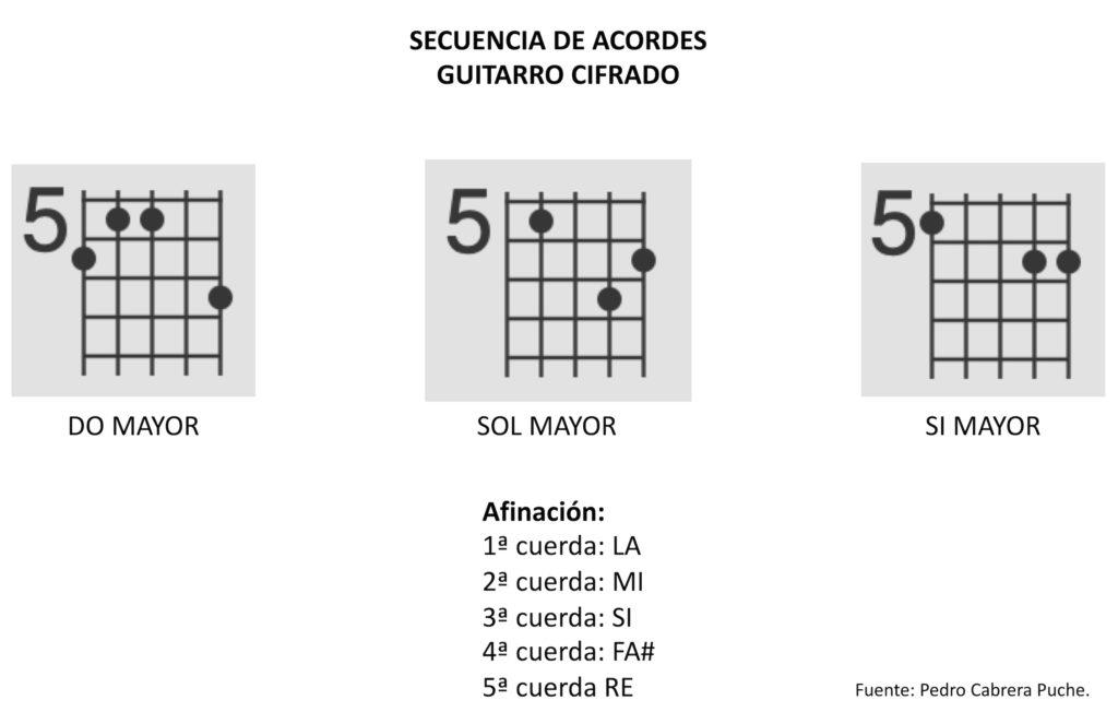 Acordes del guitarrillo cifrado